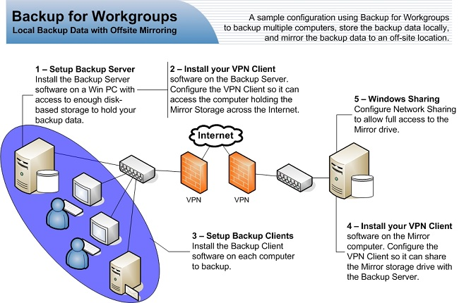 The Backup Data Can Be Mirrored Over Internet Using A Standard Windows Networking Connection You Enter Mirror Path As Either