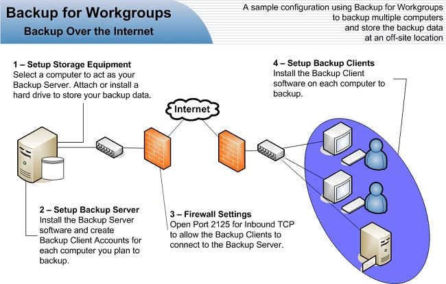 how to set up a computer network step by step